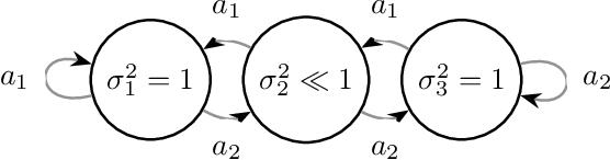 Figure 1 for Active Exploration in Markov Decision Processes
