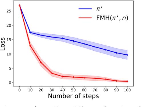 Figure 2 for Active Exploration in Markov Decision Processes