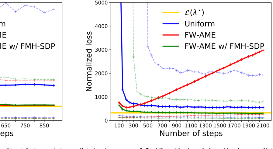 Figure 4 for Active Exploration in Markov Decision Processes