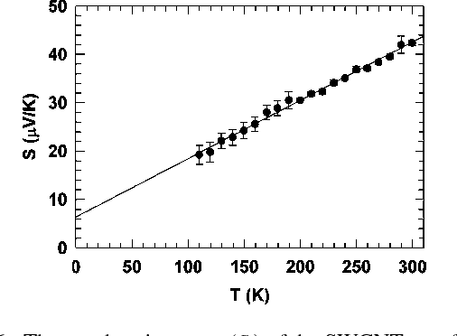Figure 6 from Thermal conductance and thermopower of an