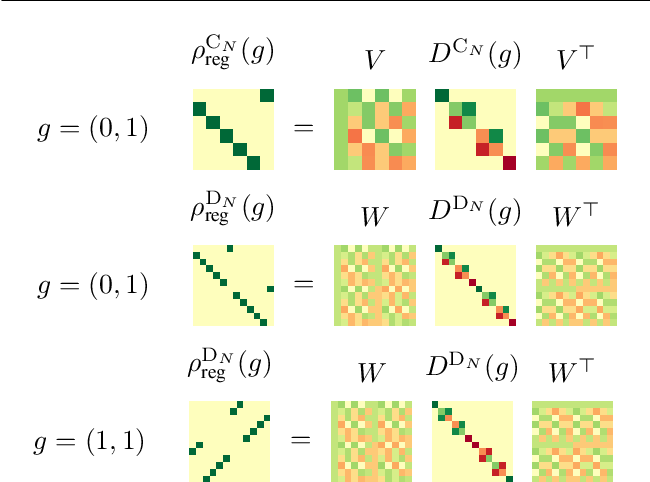 Figure 3 for FILTRA: Rethinking Steerable CNN by Filter Transform