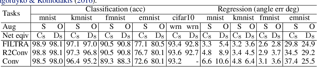 Figure 4 for FILTRA: Rethinking Steerable CNN by Filter Transform