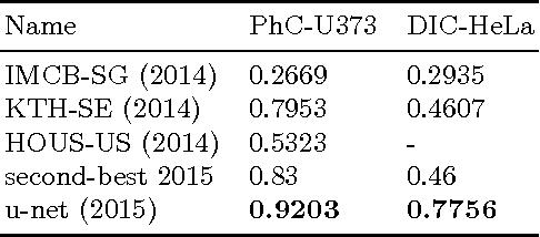 Figure 4 for U-Net: Convolutional Networks for Biomedical Image Segmentation