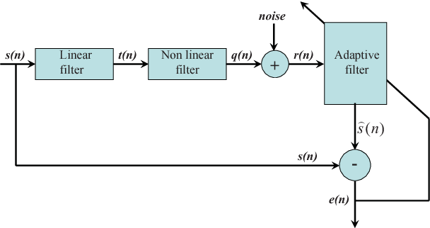Figure 1 for The Complex Gaussian Kernel LMS algorithm