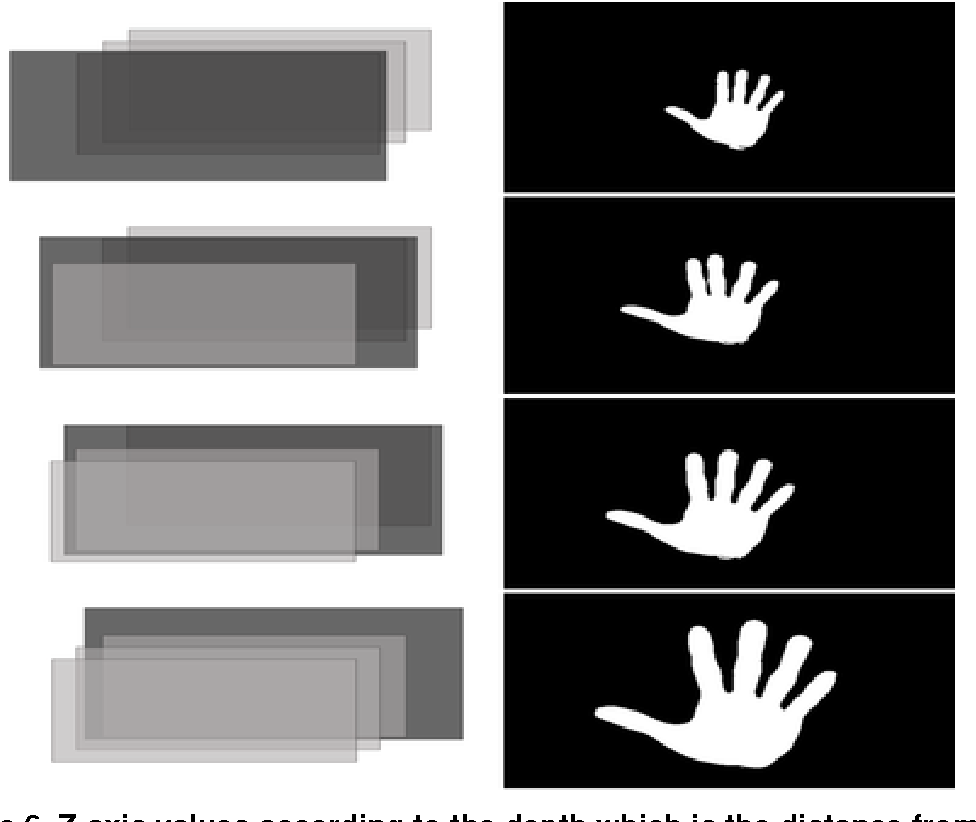 Figure 6 from Hand Gesture Recognition for Kinect v2 Sensor in the