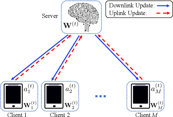Figure 1 for Dynamic Attention-based Communication-Efficient Federated Learning