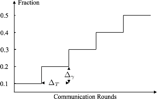Figure 3 for Dynamic Attention-based Communication-Efficient Federated Learning