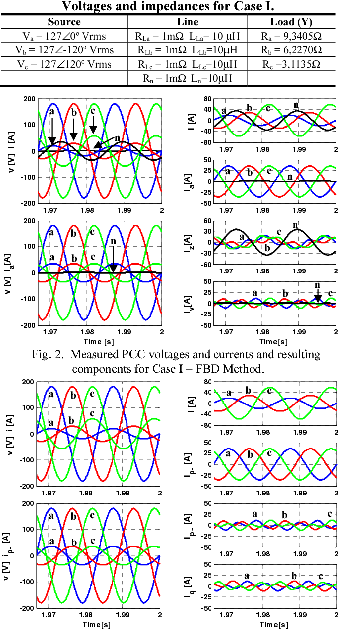 Critical Evaluation Of Fbd Pq And Cpt Current Decompositions For Wiring Diagram Figure 2