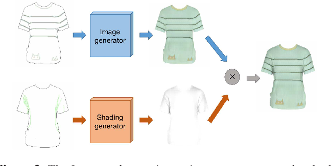 Figure 3 for A deep learning based interactive sketching system for fashion images design