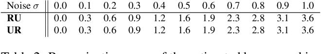 Figure 3 for Five-point Fundamental Matrix Estimation for Uncalibrated Cameras
