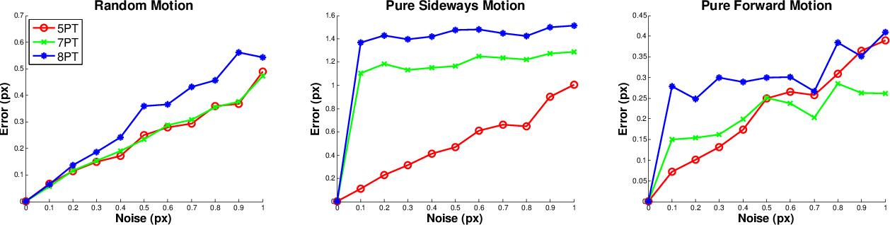 Figure 4 for Five-point Fundamental Matrix Estimation for Uncalibrated Cameras