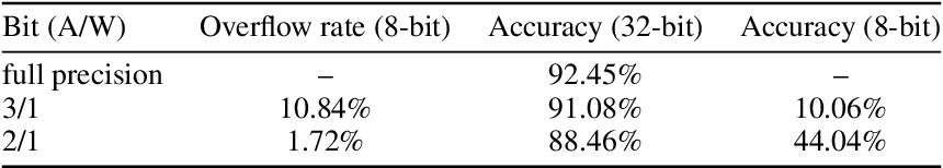 Figure 1 for WrapNet: Neural Net Inference with Ultra-Low-Resolution Arithmetic