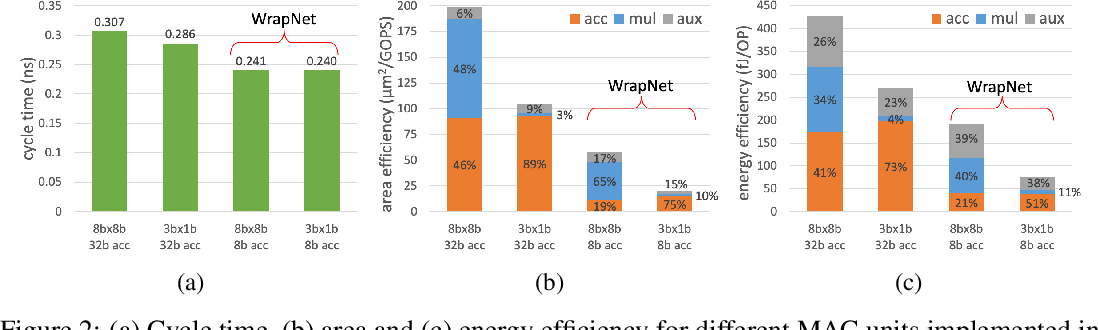 Figure 4 for WrapNet: Neural Net Inference with Ultra-Low-Resolution Arithmetic
