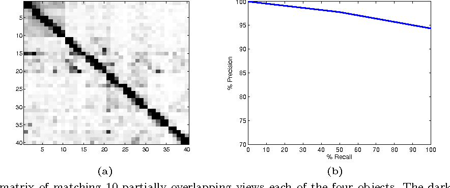 Figure 7 from On the Repeatability and Quality of Keypoints
