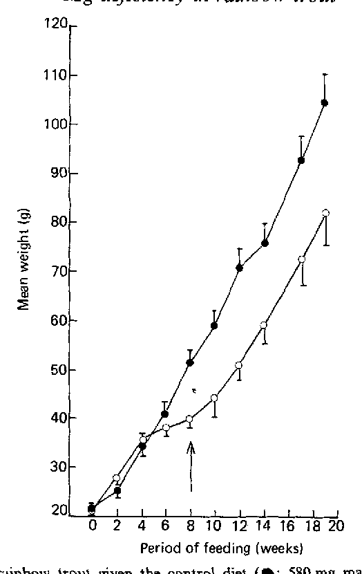 Figure 1 from Studies on the nutrition of rainbow trout