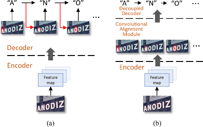 Figure 1 for Decoupled Attention Network for Text Recognition