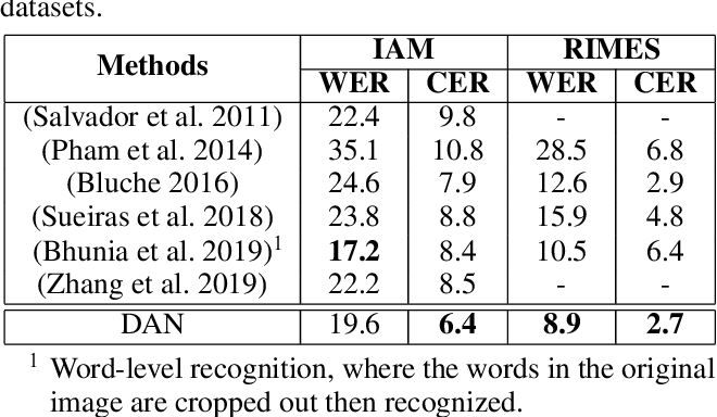 Figure 4 for Decoupled Attention Network for Text Recognition