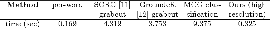 Figure 4 for Segmentation from Natural Language Expressions