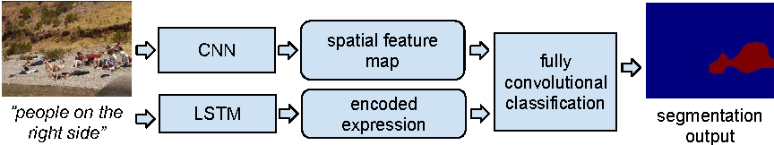 Figure 3 for Segmentation from Natural Language Expressions