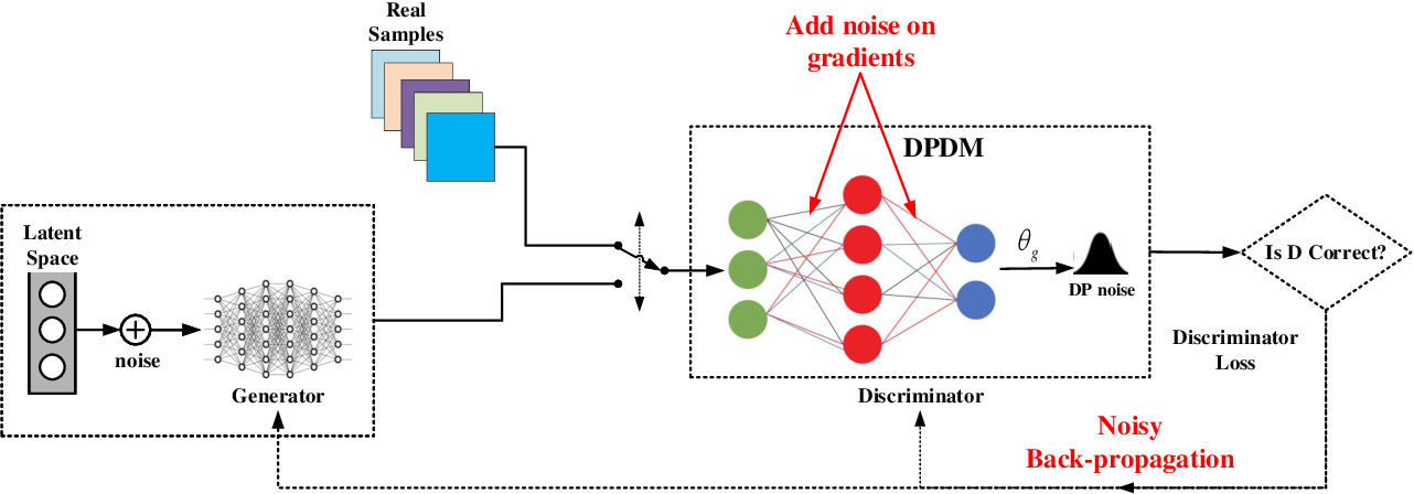 Figure 1 for PPGAN: Privacy-preserving Generative Adversarial Network