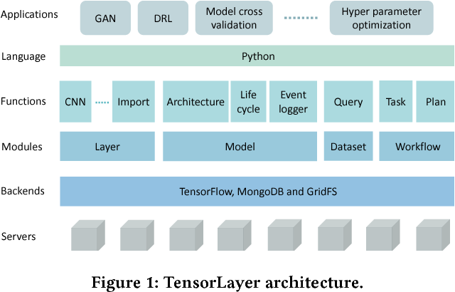 Figure 1 for TensorLayer: A Versatile Library for Efficient Deep Learning Development