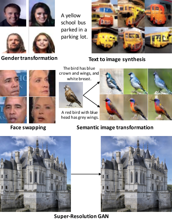 Figure 4 for TensorLayer: A Versatile Library for Efficient Deep Learning Development
