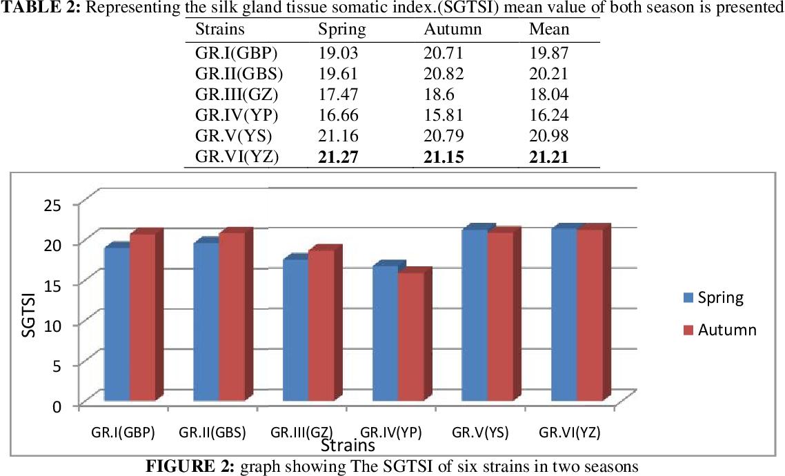 PDF] A COMPARATIVE STUDY ON SIX STRAINS OF ERI SILK WORM