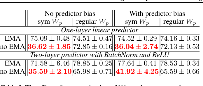 Figure 3 for Understanding self-supervised Learning Dynamics without Contrastive Pairs