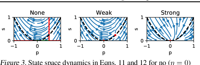 Figure 4 for Understanding self-supervised Learning Dynamics without Contrastive Pairs
