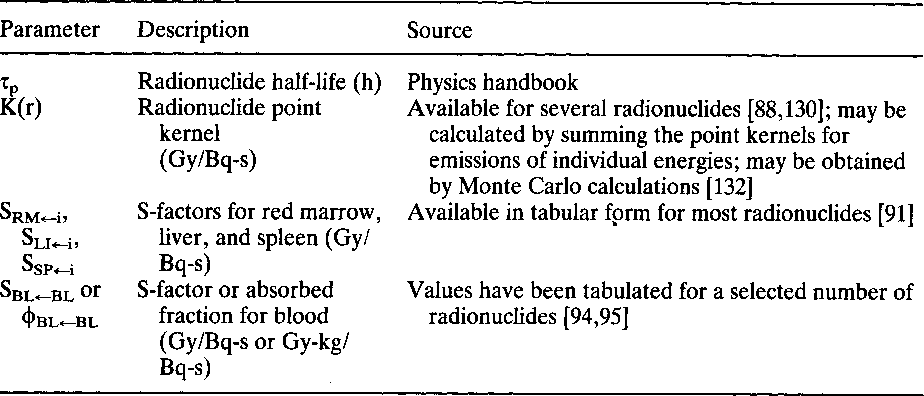 Table 3. Physics input parameters for radioimmunotherapy treatment planning of leukemia