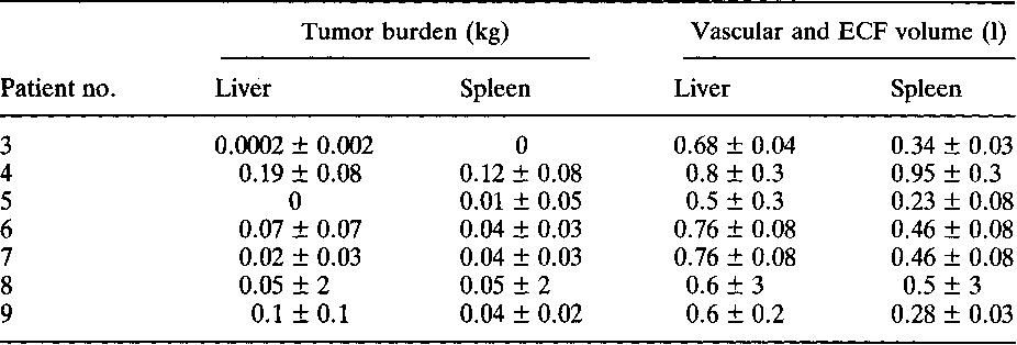 Table 5. Model-derived estimates of liver and spleen characteristics