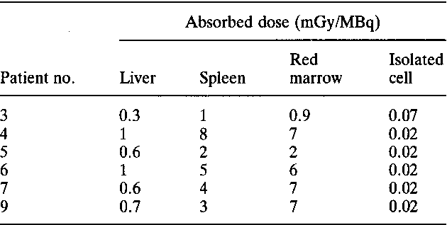 Table 6. Model-derived radiation absorbed doses