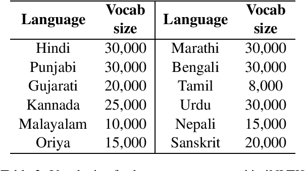 Figure 3 for iNLTK: Natural Language Toolkit for Indic Languages