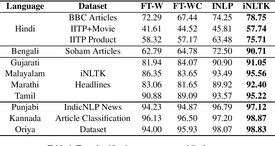 Figure 4 for iNLTK: Natural Language Toolkit for Indic Languages