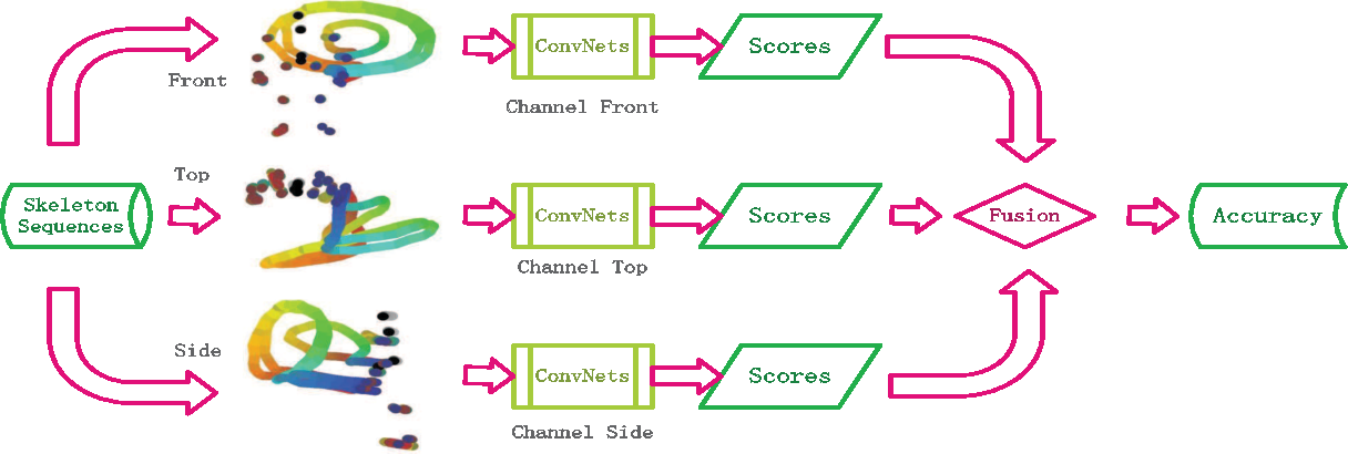 Figure 1 for Action Recognition Based on Joint Trajectory Maps Using Convolutional Neural Networks