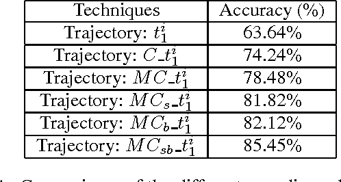 Figure 2 for Action Recognition Based on Joint Trajectory Maps with Convolutional Neural Networks