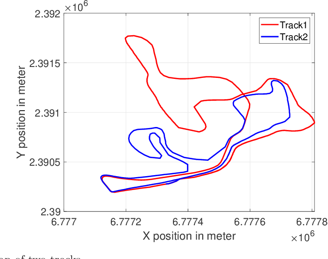 Figure 3 for Gaussian Processes for Analyzing Positioned Trajectories in Sports