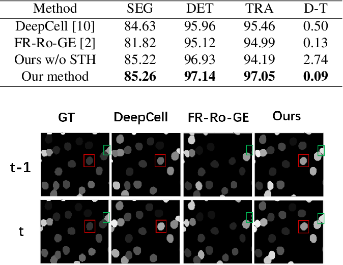 Figure 3 for CellTrack R-CNN: A Novel End-To-End Deep Neural Network for Cell Segmentation and Tracking in Microscopy Images