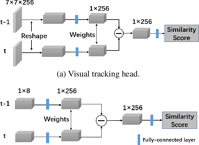 Figure 2 for CellTrack R-CNN: A Novel End-To-End Deep Neural Network for Cell Segmentation and Tracking in Microscopy Images