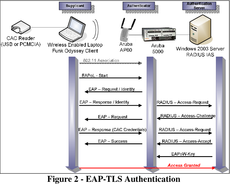 Figure 2 from 802 11 Wireless Network End-User Authentication Using