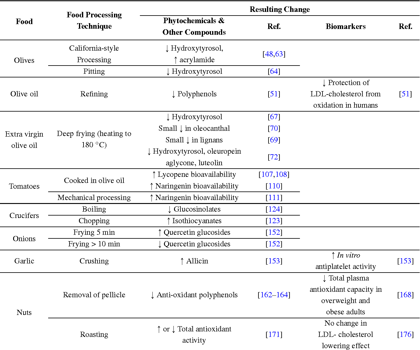 Table 1 from Food Processing and the Mediterranean Diet - Semantic