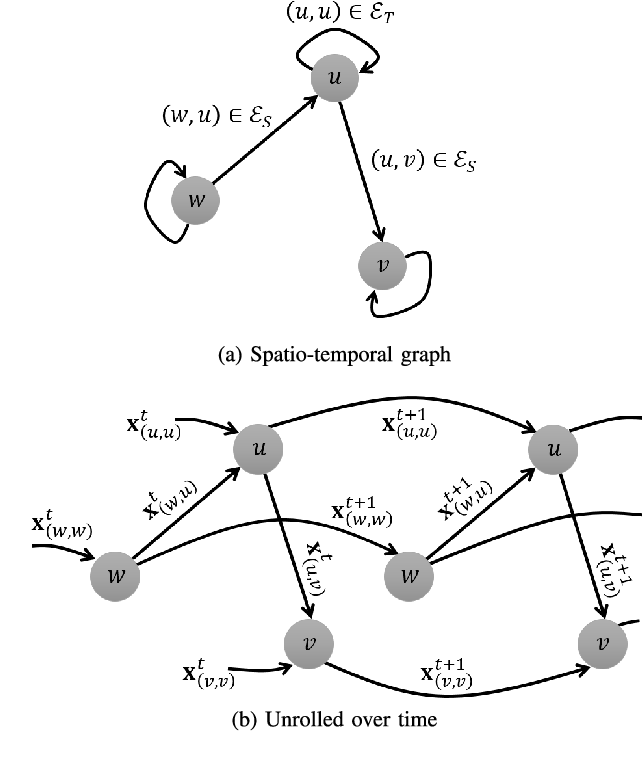 Figure 1 for Scalable Learning With a Structural Recurrent Neural Network for Short-Term Traffic Prediction