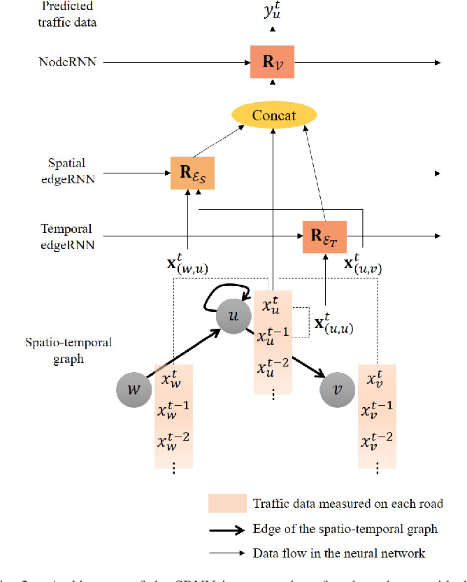 Figure 2 for Scalable Learning With a Structural Recurrent Neural Network for Short-Term Traffic Prediction