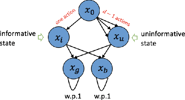 Figure 1 for Online Sparse Reinforcement Learning