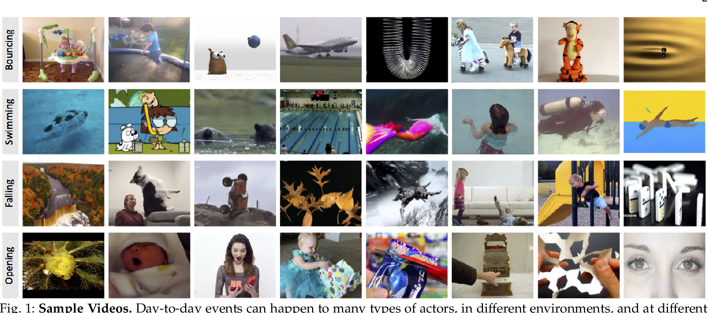 Figure 1 for Moments in Time Dataset: one million videos for event understanding
