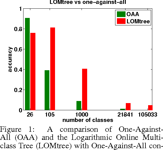 Figure 1 for Logarithmic Time Online Multiclass prediction