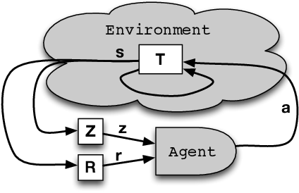 Figure 1 for A Survey of Learning in Multiagent Environments: Dealing with Non-Stationarity