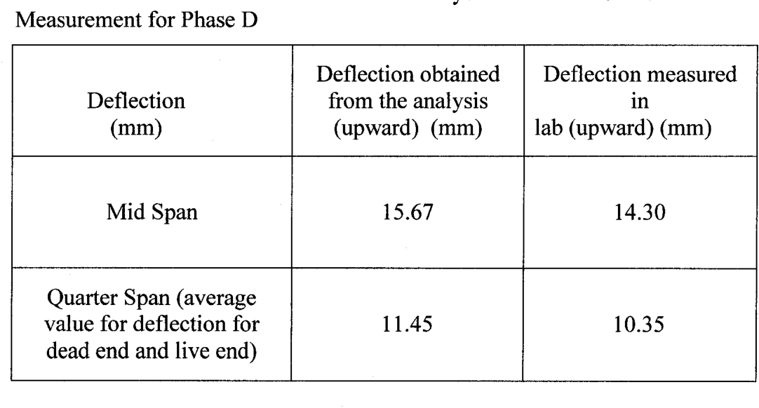 Table 4-4 from Analysis of concrete beams prestressed and