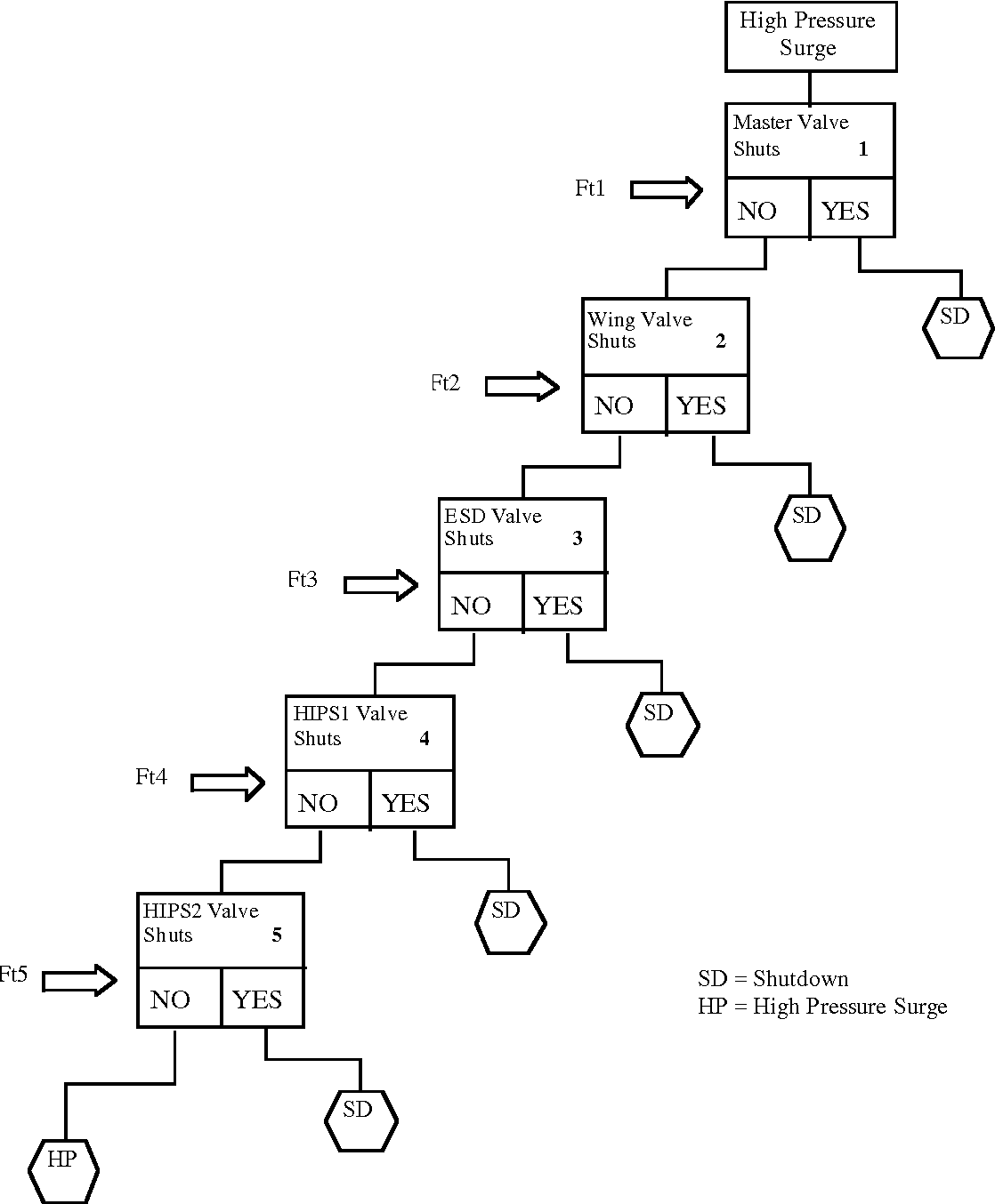 application of the cause consequence diagram method to static  application of the cause consequence diagram method to static systems semantic scholar