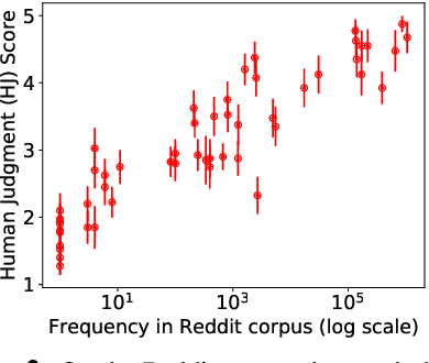 Figure 3 for Unifying Human and Statistical Evaluation for Natural Language Generation